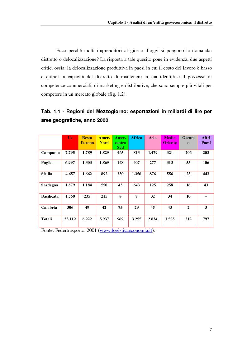 Anteprima della tesi: Distretti produttivi, prerequisiti ambientali e apprendimento. Un'analisi del polo di Barletta, Pagina 7