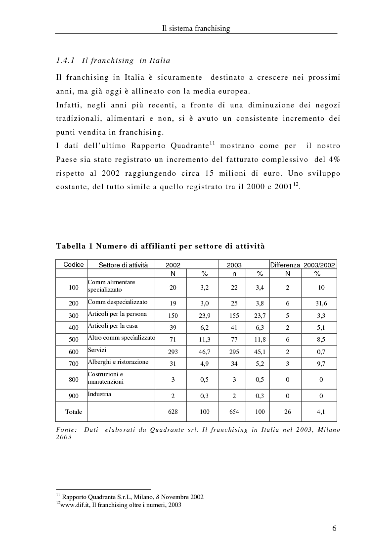 Anteprima della tesi: Il franchising internazionale nel settore moda, Pagina 9
