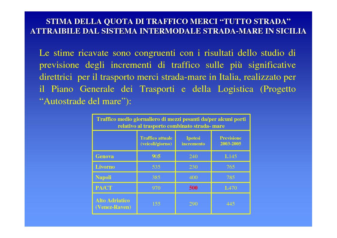 Anteprima della tesi: La logica del sistema portuale per lo sviluppo del trasporto combinato strada-mare in Sicilia, Pagina 13