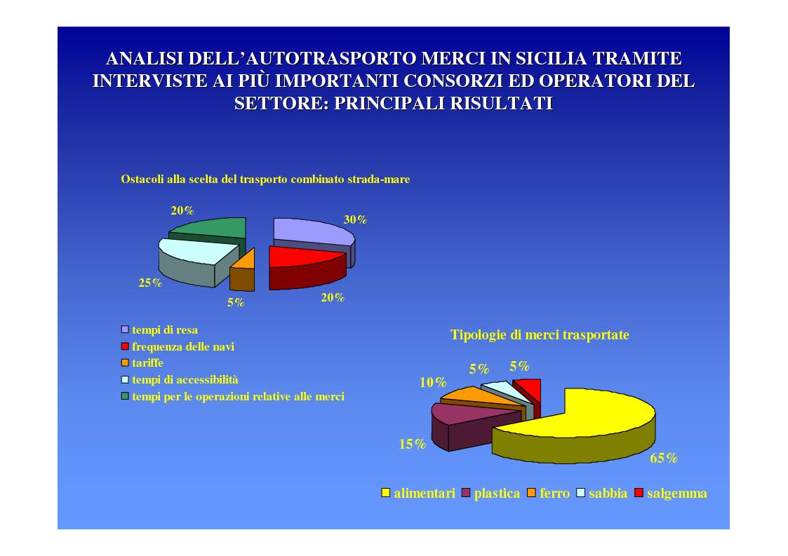 Anteprima della tesi: La logica del sistema portuale per lo sviluppo del trasporto combinato strada-mare in Sicilia, Pagina 17
