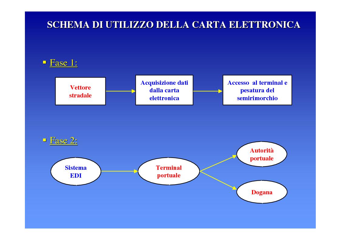 Anteprima della tesi: La logica del sistema portuale per lo sviluppo del trasporto combinato strada-mare in Sicilia, Pagina 25