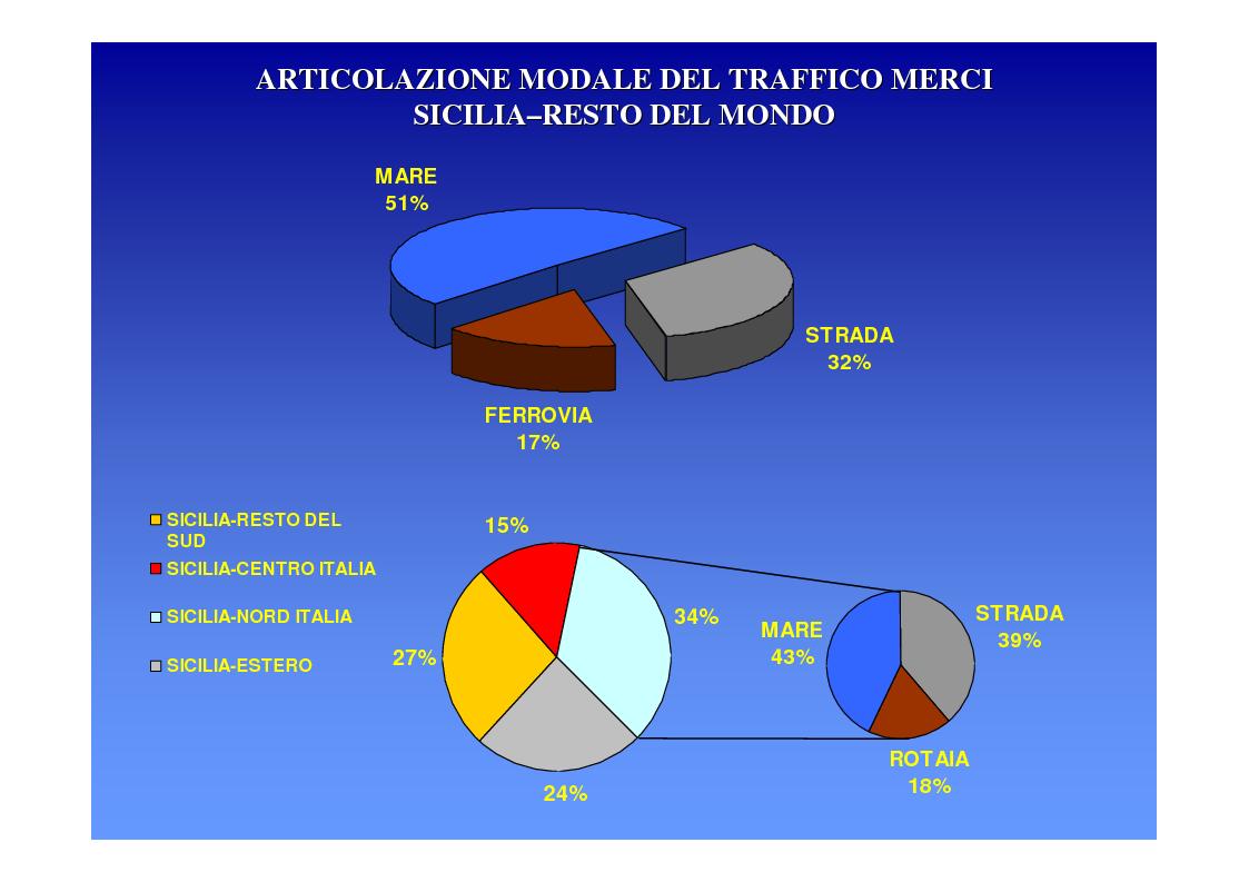 Anteprima della tesi: La logica del sistema portuale per lo sviluppo del trasporto combinato strada-mare in Sicilia, Pagina 9