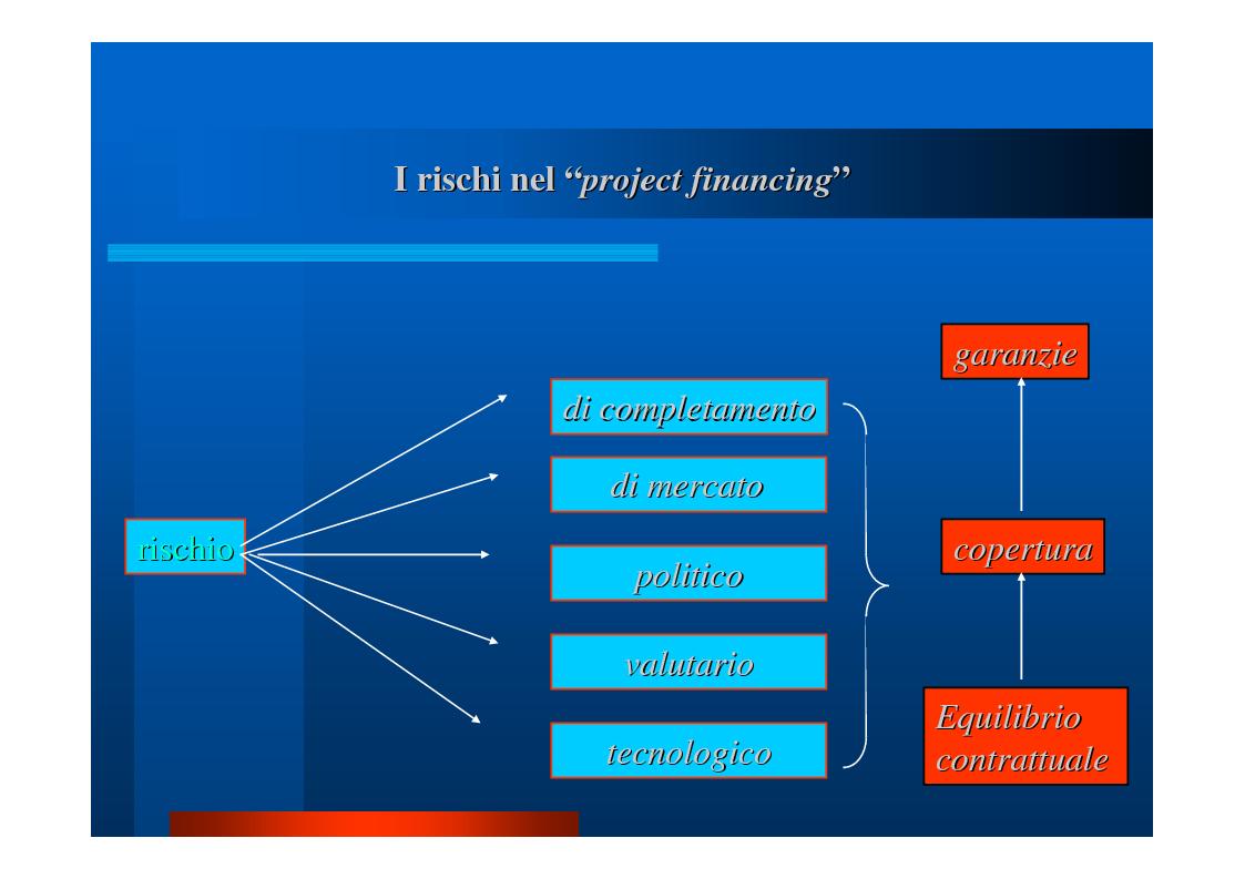 """Anteprima della tesi: Il """"project financing"""": quadro normativo, analisi della situazione in Campania, valutazione propositiva, Pagina 11"""
