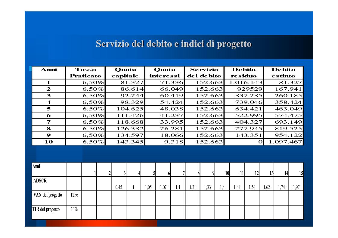 """Anteprima della tesi: Il """"project financing"""": quadro normativo, analisi della situazione in Campania, valutazione propositiva, Pagina 21"""