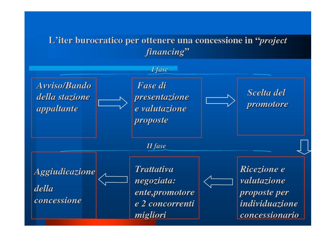 """Anteprima della tesi: Il """"project financing"""": quadro normativo, analisi della situazione in Campania, valutazione propositiva, Pagina 6"""