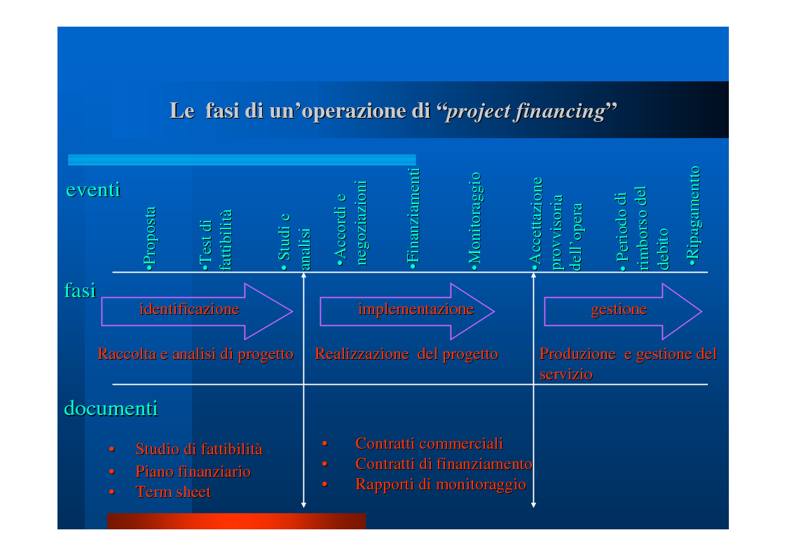 """Anteprima della tesi: Il """"project financing"""": quadro normativo, analisi della situazione in Campania, valutazione propositiva, Pagina 9"""
