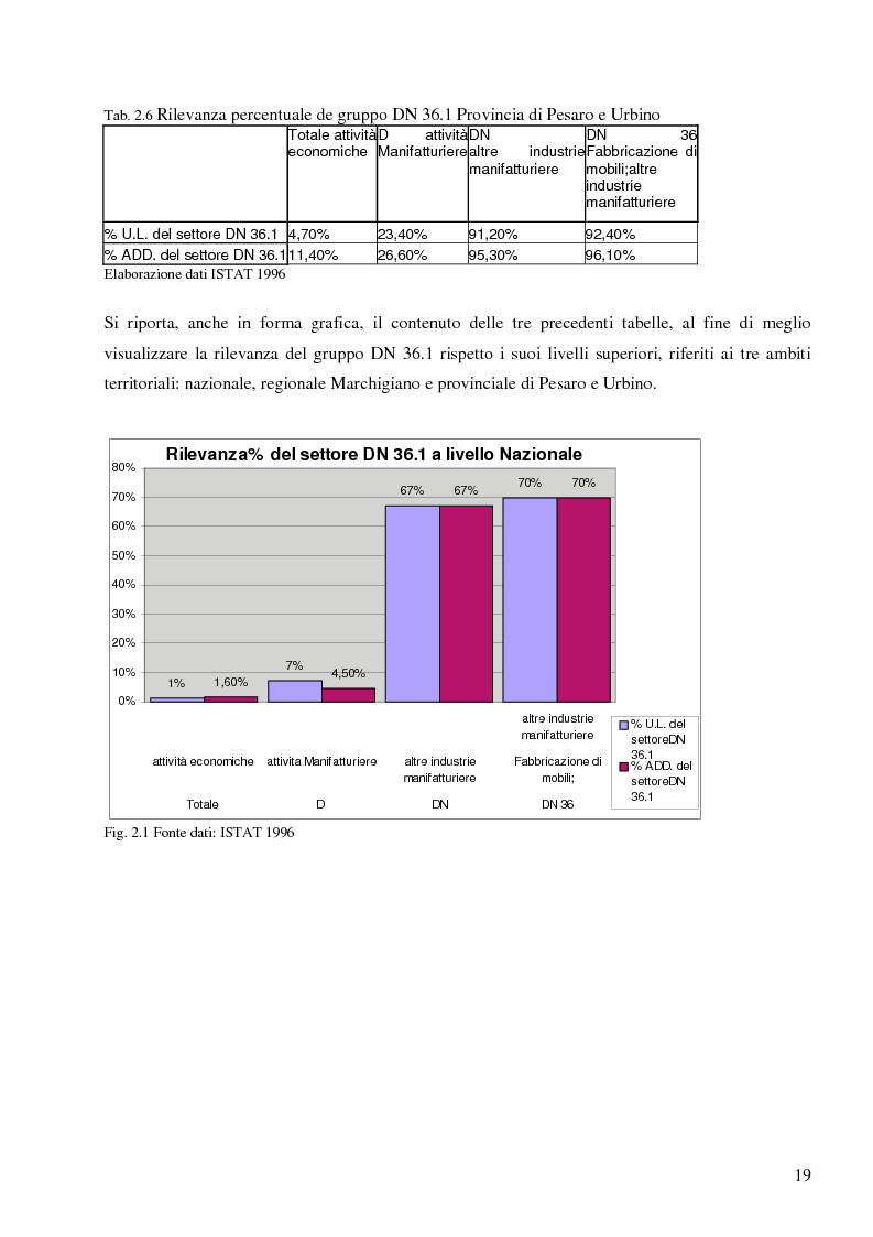 Anteprima della tesi: Opzioni per il recupero energetico dei rifiuti del settore legno arredamento nel comprensorio industriale Pesaro Urbino, Pagina 14