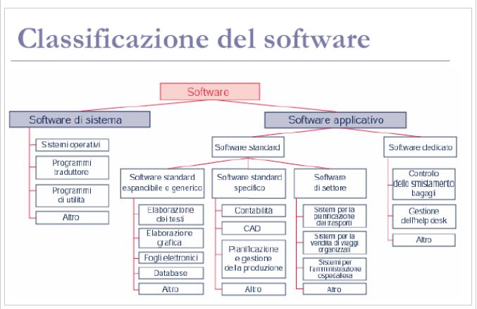 Nuovo paragrafo for Software di progettazione di case di base