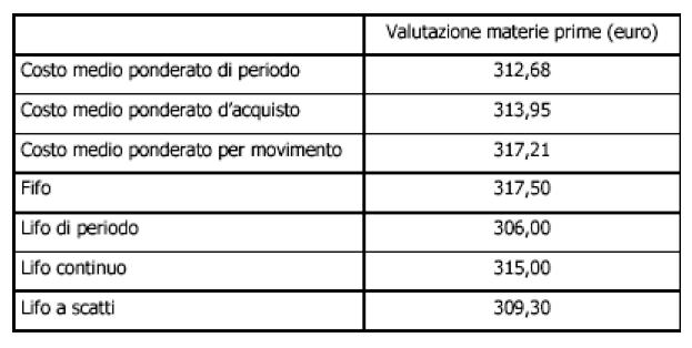 esempio di calcolo di lifo fifo e costo medio ponderato