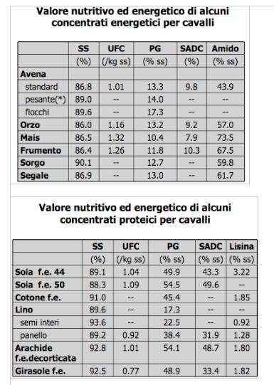 sistemi proteici utilizzati per alimenti per cavalli - appunti