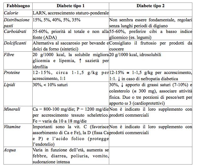 una dieta per diabete mellito tipo 2