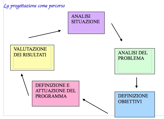 La progettazione come percorso appunti tesionline for Progettazione on line
