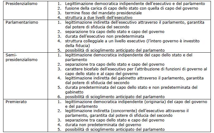Le forme di governo for Struttura del parlamento